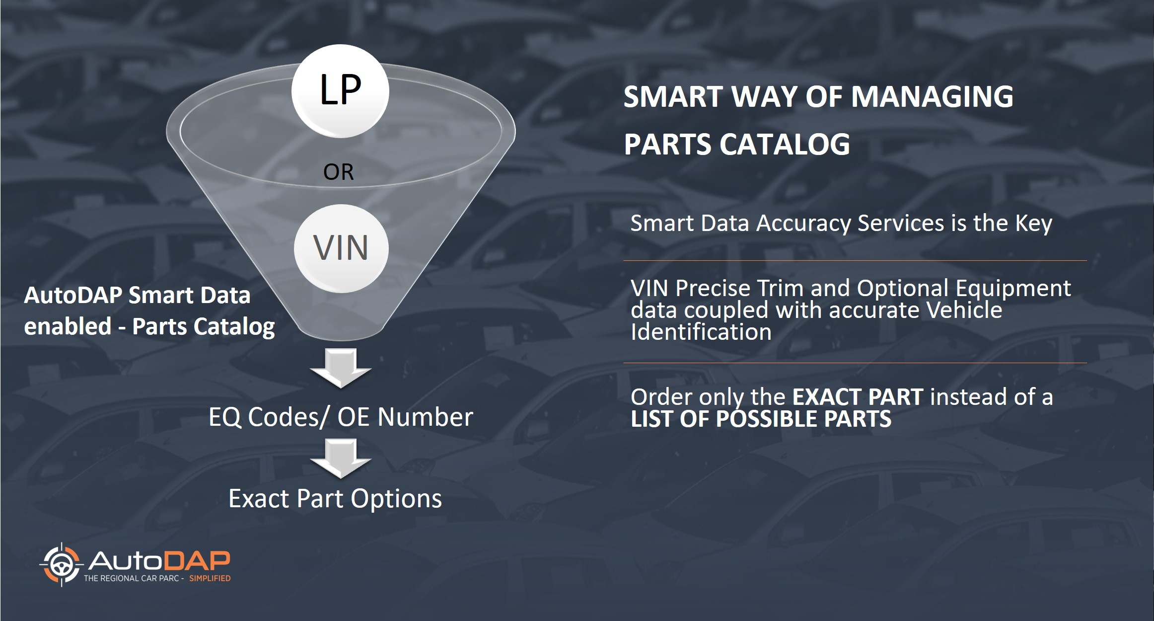 AutoDAP Smart Data enabled - Parts Catalog